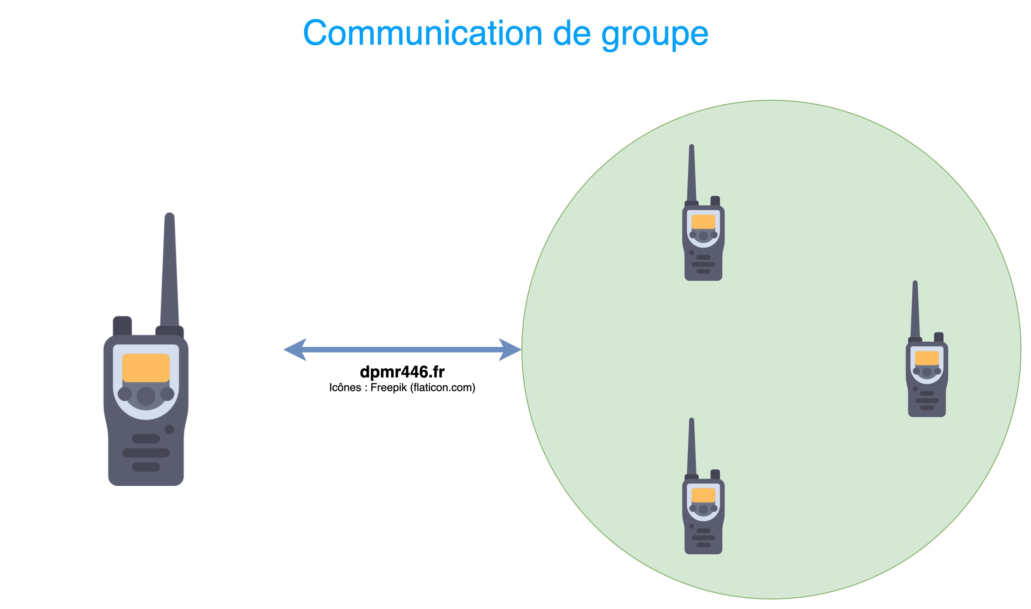 Communication de groupe