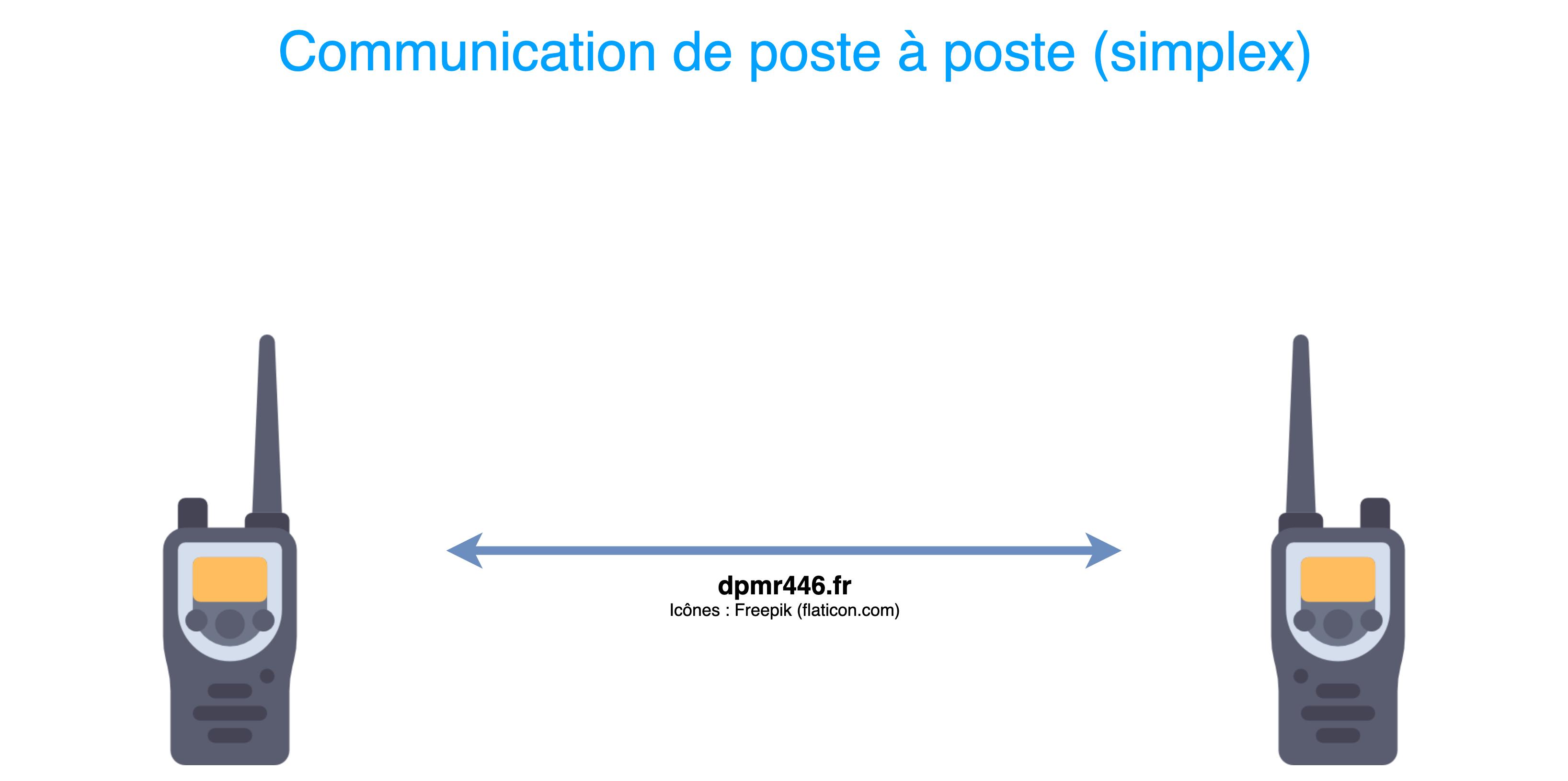 Communication simplex